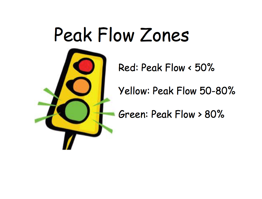 Peak Flow Zones