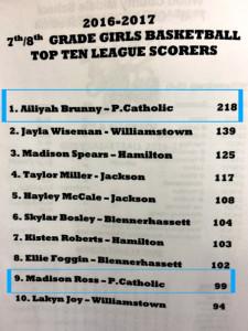 edited top scorers