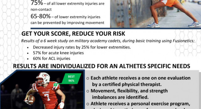 Fusionetics optimizing athletic performance