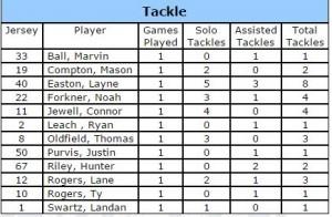 bchs football stats week 1a