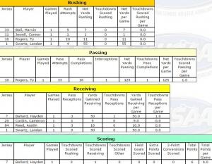 bchs football stats week 1