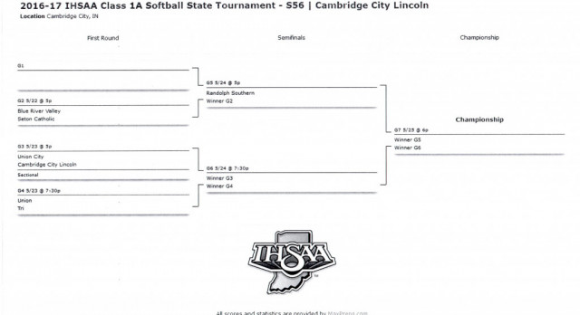 2016-17 IHSAA SOFTBALL SECTIONAL #56