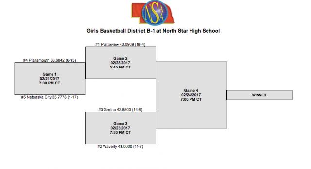 Girls District Basketball