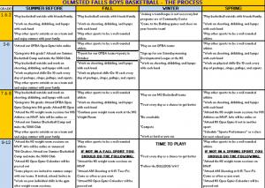 The Process Chart