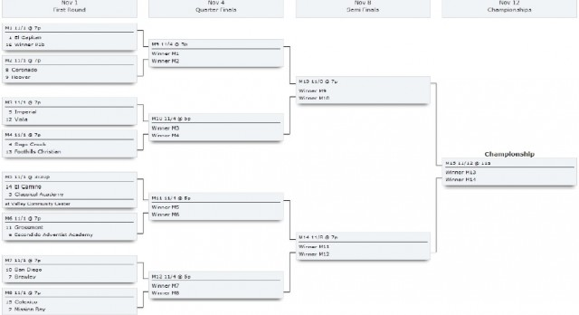 Hoover hosts first round of Girls Volleyball Playoffs, Tuesday, 7pm in the Big Gym