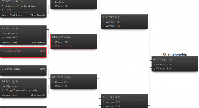 Hoover Boys Soccer, seeded No. 2 in the CIF Division III Playoffs, will take on Lincoln at home this Friday evening at 5pm.