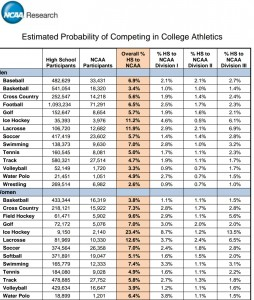 NCAA stats on playing in college1