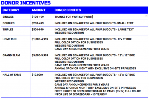 donor categories