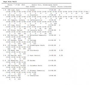 Boys state results