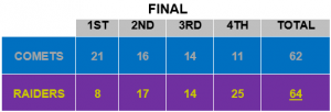 Raiders Comets Box Score