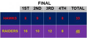 Raiders Hawks Box Score