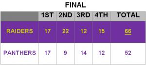 Lady Raiders Lady Panthers Box Score