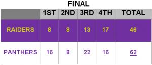 Raiders Panthers Box Score