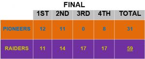 Raiders Pioneers Box Score