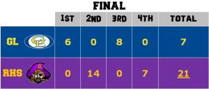 Raiders Lions Box Score