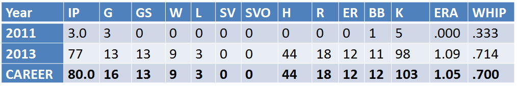 Bramblett Stats