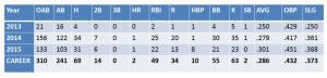 Trey Davis Stats
