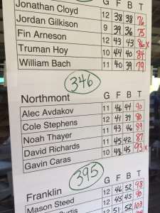 Bolts take 6th with a team total of 346!