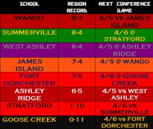 region standings for site