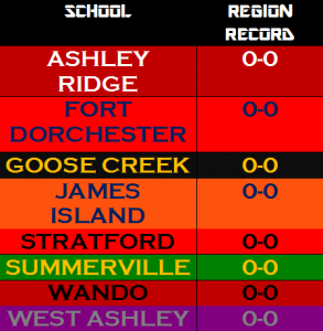 region standings