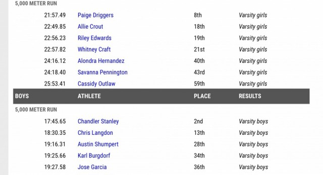 Lower State XC Results-Awesome day for Panther runners!
