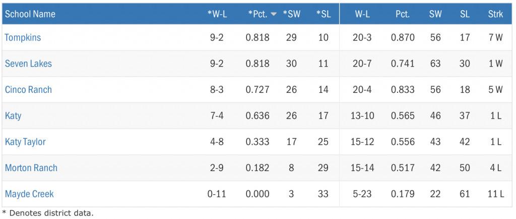 6A Region III Standings