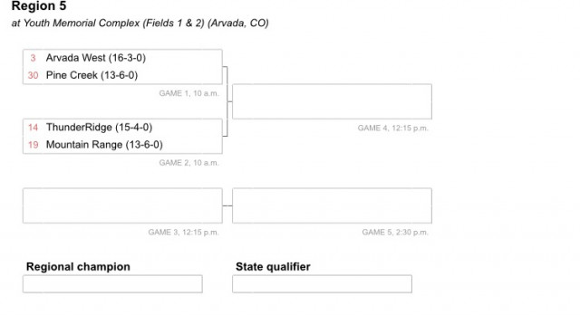 #3 ranked softball to host CHSAA Regional Bracket this Saturday!