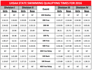 LHSAA State Qualifying Times