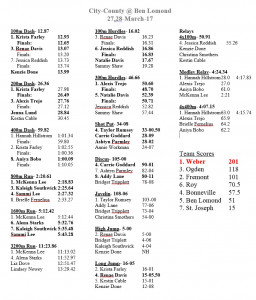 March 28,29- City-County @ Ben Lomond (Girls Results)