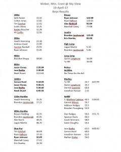 April 19- Weber, Mtn. Crest @ Sky View (Boys Results)