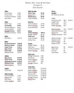 April 19- Weber, Mtn. Crest @ Sky View (Girls Results)