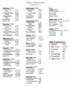 May 10,11- Region Championships (Girls Results)