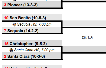 Women's Soccer Earns #7 Seed in D1 Bracket; Will Host San Benito