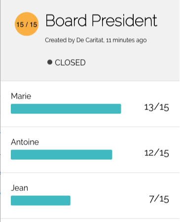 Approval voting makes everyone vote the same way: once again Marie wins