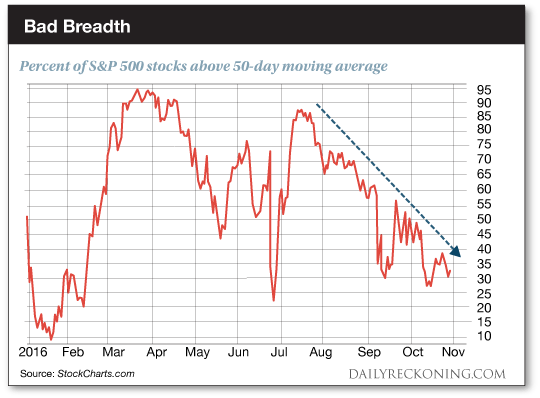 Bad Breadth: Percent of S&P 500 stocks above 50-day moving average chart