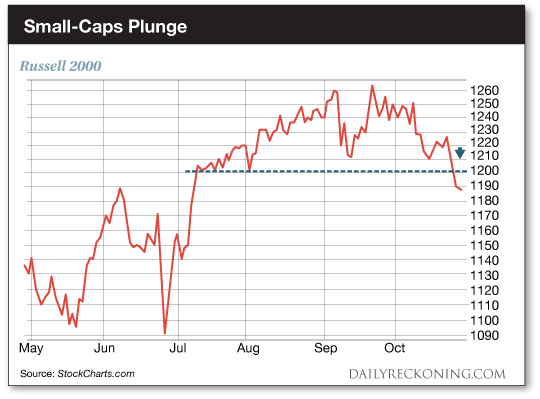 Small-Caps Plunge: Russell 2000 chart