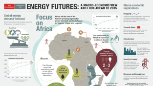 Energy futures: a macro-economic view