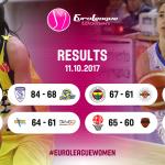 History  Drama   level of basketball  #EuroLeagueW…