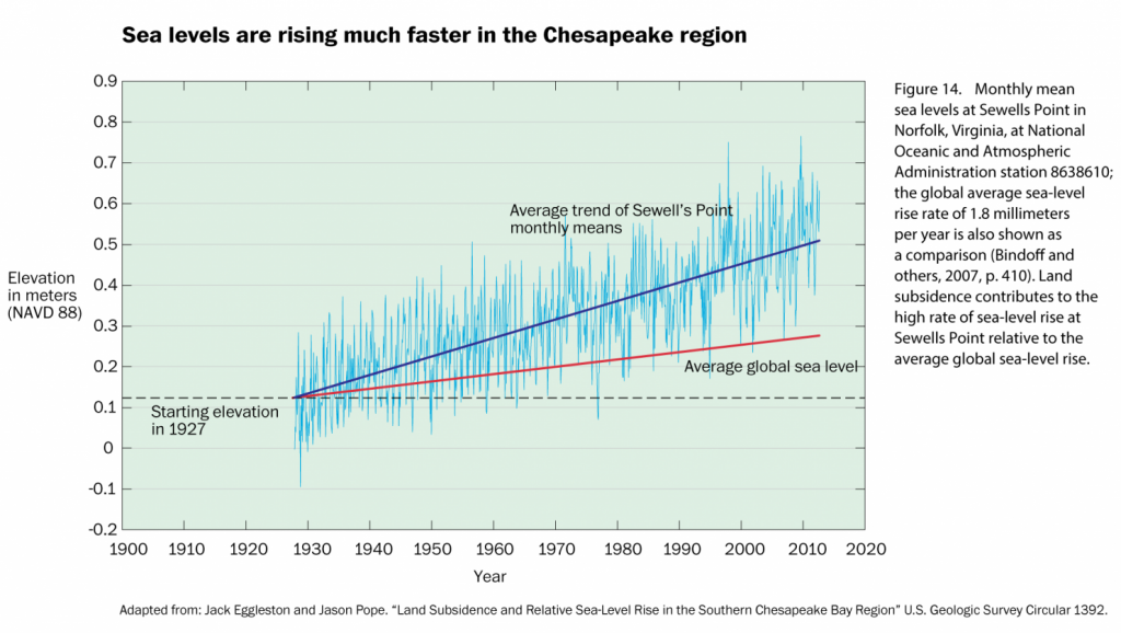 The image above is from a piece i the Washington Post today about rising sea level around Assateague NS.