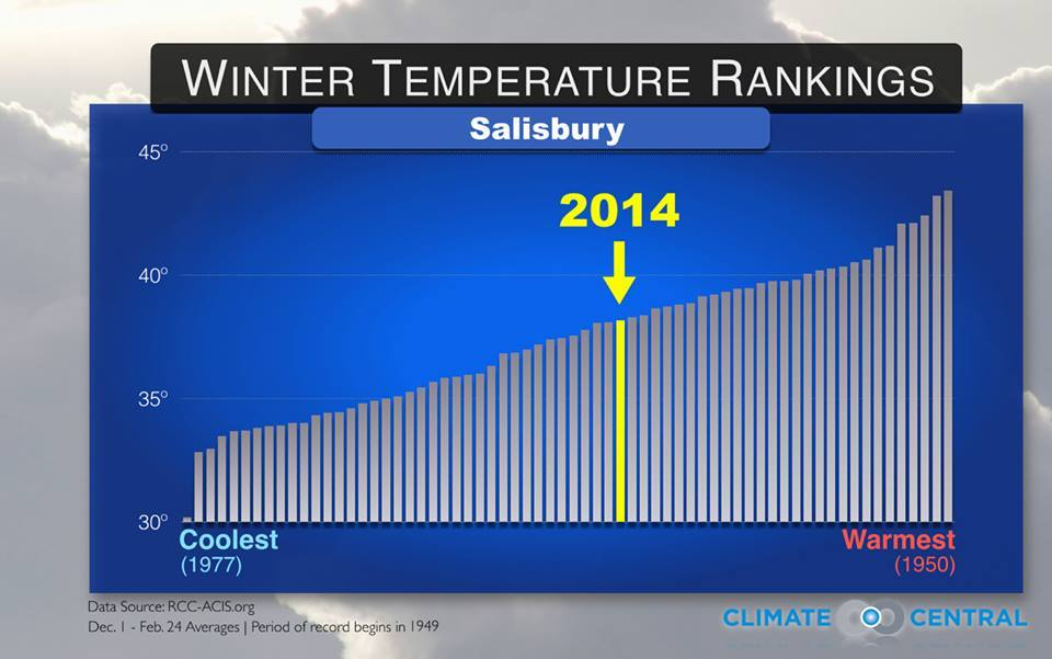 winter temp ranking