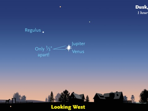 Venus and Jupiter will be only one third of a degree apart Tuesday evening. Image ctsy. Sky & Telescope.