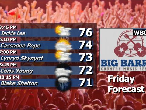 Big Barrel Friday Forecast