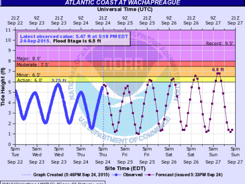 Minor to perhaps moderate coastal flooding is possible this weekend.