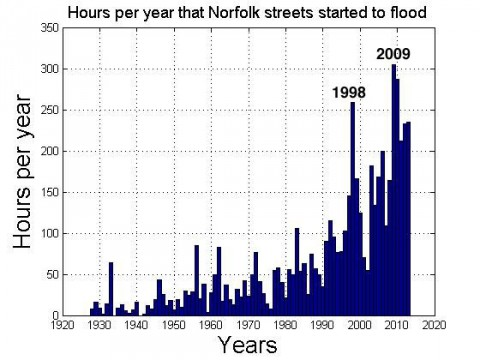 flooding-norfolk-streets