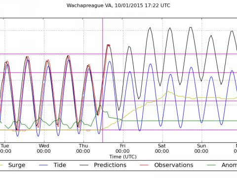 Major flooding at Wachapreagure bgins at 8 feet.