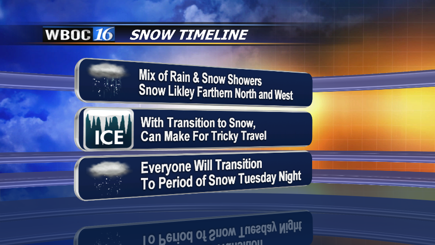 Timeline of how things will play out with this snow event.