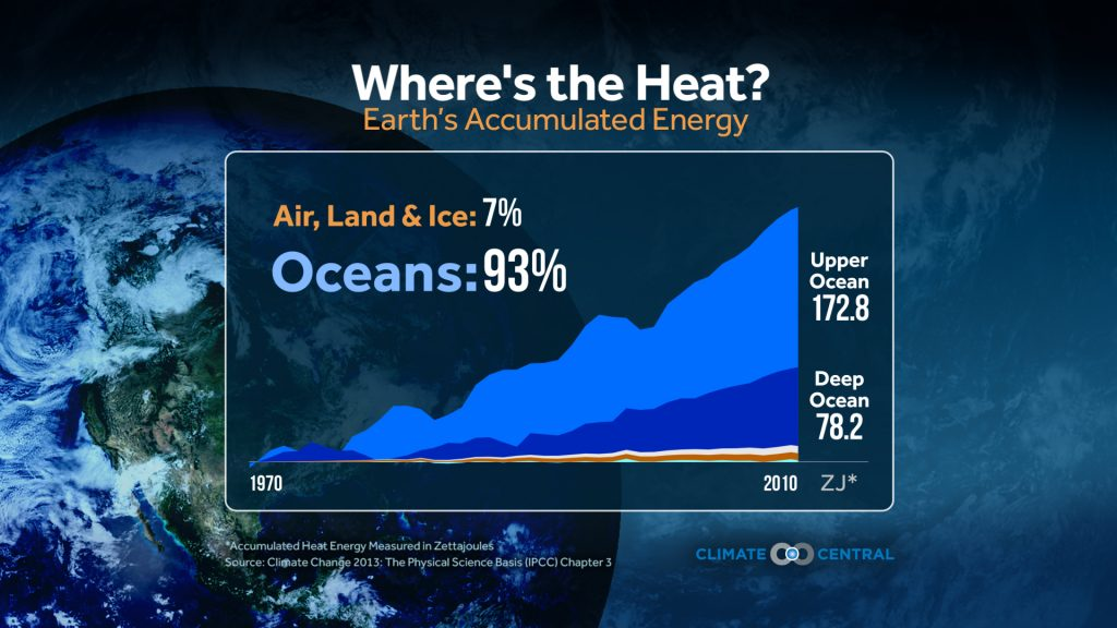 much of the extra heat from rising greenhouse gases is going into the oceans, not the land.