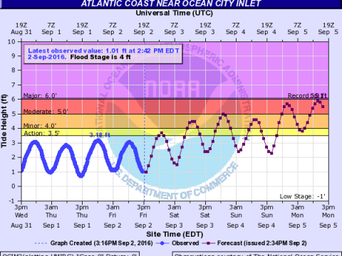 Water levels at Ocean City are now forecast to approach major coastal flood event levels.