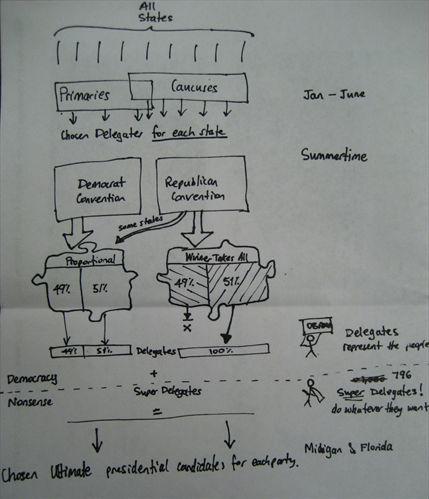 US Election System Diagram