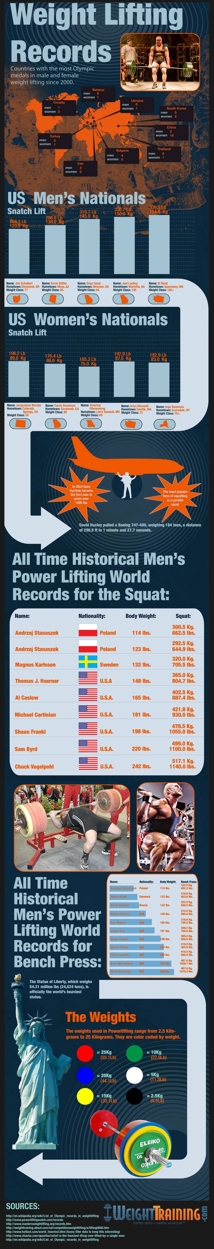 Weight Lifting Records